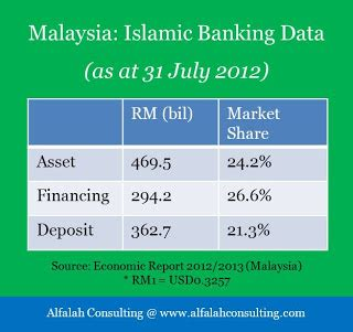 Mba Islamic Banking And Finance Malaysia by Islamic Banking Data For Malaysia As At 31 July 2012