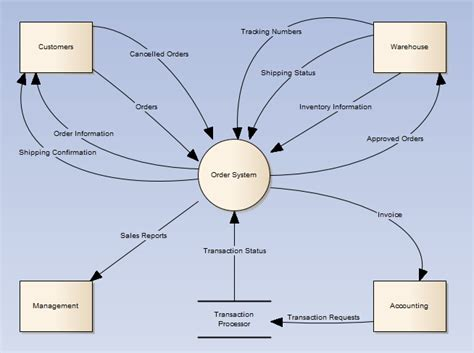 context diagram template context diagram template visio images how to guide and