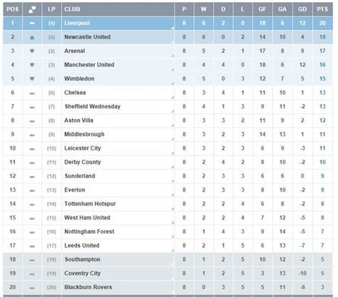 epl division 1 table the premier league table when arsene wenger took over at