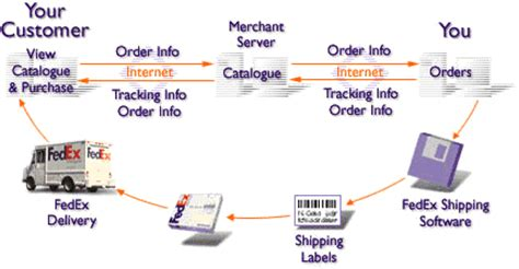 fedex layout strategy ms4122 workshops on logistics and supply chain management