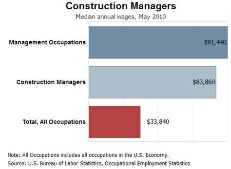 construction project management construction project management salary