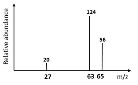 spectroscopy tutorial questions relative atomic mass ar calculate the relative atomic mass