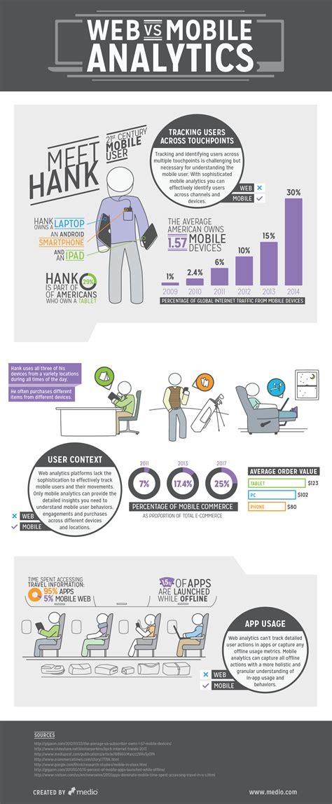 mobile web analytics web analytics vs mobile analytics infographics graphs net