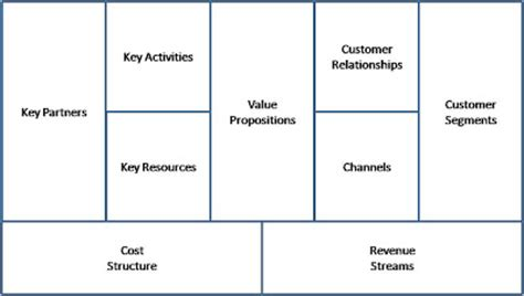 osterwalder business model template advancing business model