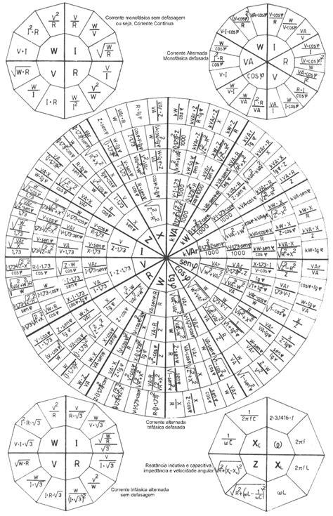 Fórmulas Elétricas - Tabela de Fórmulas Elétricas - Docsity