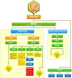 Flowchart templates you can edit in excel agcguru info