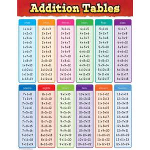 Charts And Tables by Addition Tables Chart Tcr7576 Created Resources