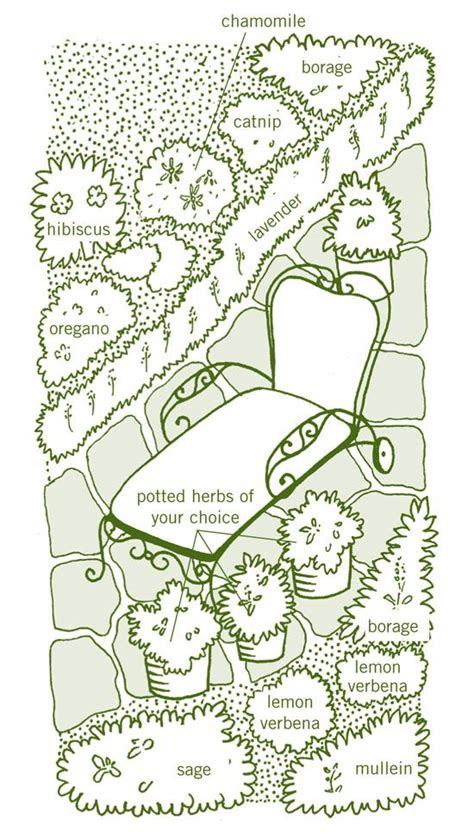 herb garden plan herbal tea gardens relaxation garden plan grow calming