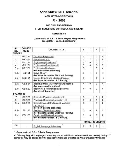Mba Syllabus 2008 Regulation civil engineering syllabus regulation 2008