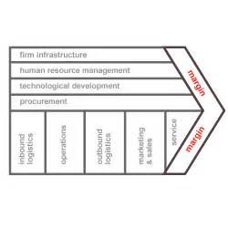 value chain model template