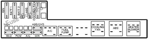 Fuse Box Diagram Gt Pontiac Sunfire 1995 2005