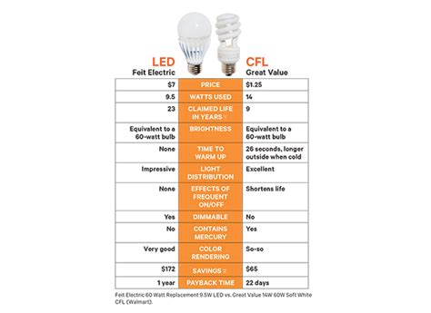 best led light bulbs consumer reports consumer reports light bulbs decoratingspecial com