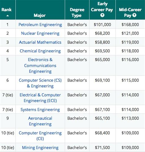 Highest Paying Mba S by Is Going To College And Getting A Degree Worth It Pros