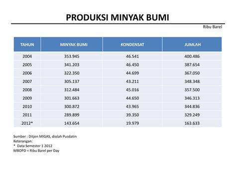 Minyak Bumi data statistik minyak bumi indonesia 2004 2012 bahan