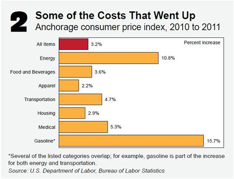 what is the cost of energy continues to keep alaska s cost of living high