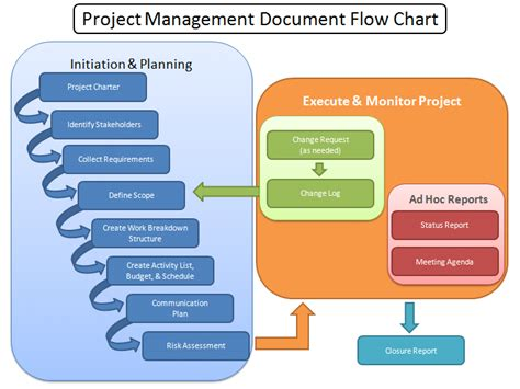 program management process templates project management
