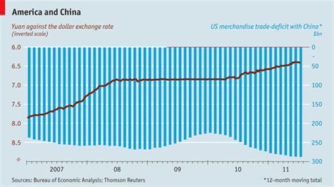 Mba In Export Import In Usa by America And China Is China A Currency Manipulator The