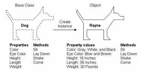 layout definition programming 17 best images about object oriented programming on