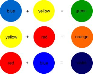 learn primary colors 019 secondary colors made by mixing two primary colors
