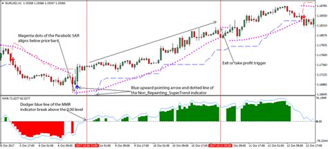 non pattern day trader rules super parabolic sar forex trading strategy