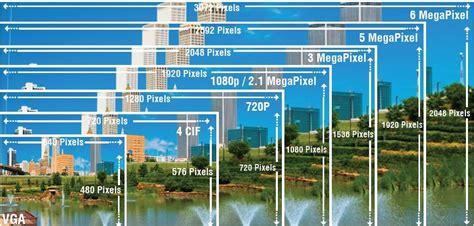 ip megapixel resolution eline technology