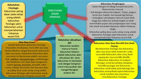 Kebutuhan Dasar Manusia lingkungan123 kebutuhan dasar manusia