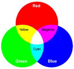 what are the three primary colors science class aipcv vocabulary 3