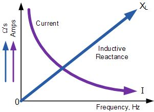 frequency in inductor ac inductance inductive reactance electronics