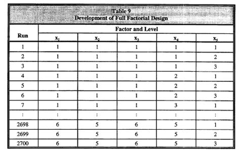 Factorial Table by Analytical Study Of Residential Buildings With Reflective