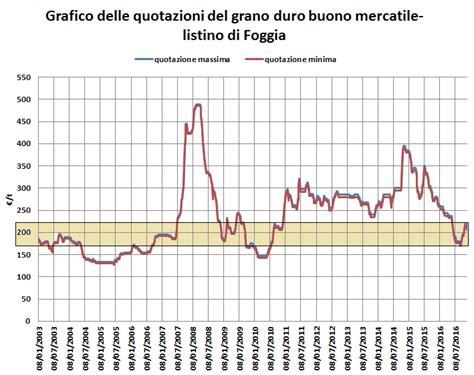di commercio bologna listino prezzi best prezzo grano bologna contemporary acrylicgiftware