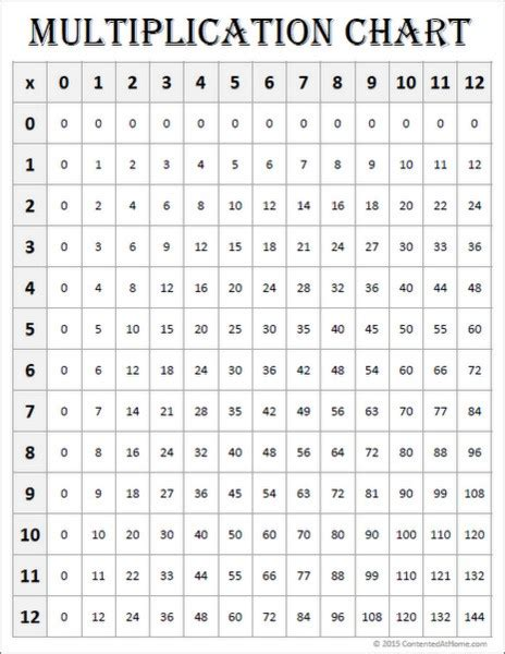 free printable multiplication table chart free math printables multiplication charts 0 12