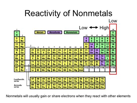 Most Reactive Element In Periodic Table by Where Are The Most Reactive Nonmetals Located On Periodic