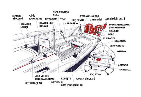 tekne nedir yelkenli bir teknenin par 231 aları ve g 252 verte donanımı