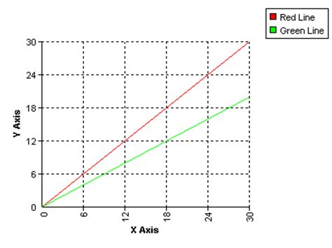 exle of x axis x axis y axis graph