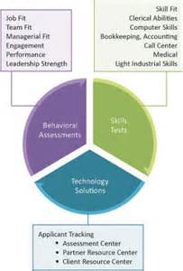 office skills tests include a comprehensive list of tests