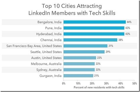 Top Mba Companies In Chennai by Bangalore Pune Hyderabad And Chennai Top Cities In The