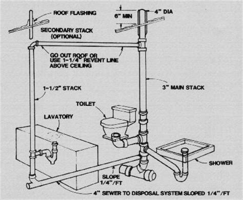 Proper Venting Of Plumbing by Proper Venting Plumbing Home The O Jays