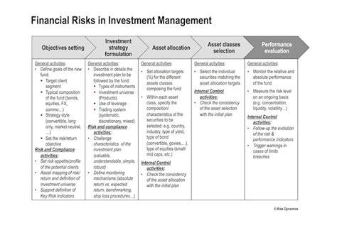 risk management investment bank investment risk dashboard