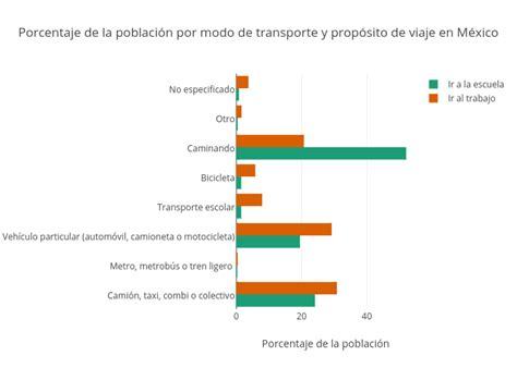 porcentajes detracciones 2016 porcentaje detracciones transporte 2016 porcentaje de