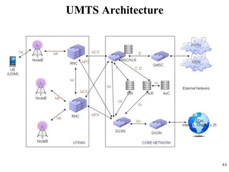 mobile network type umts gprs edge umts lte and ppt