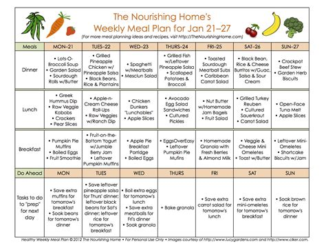 meal planning basics for beginners i don t use a template