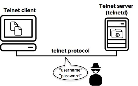 telnet to a telnet how to use ssh as a secure alternative ssh