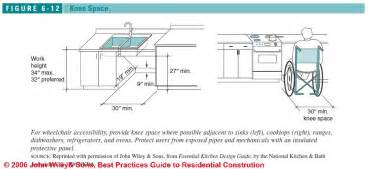 Accessible Home Design Guidelines Accessible Handicapped Kitchen Design Layout