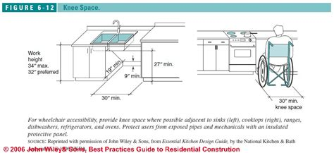 commercial kitchen code requirements 28 accessible handicapped kitchen design layout