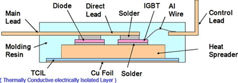 power diode cross section status and trend of power semiconductor module packaging for electric vehicles intechopen