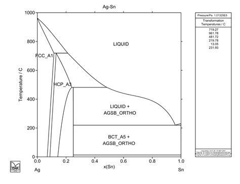 sn ag phase diagram ag sn atdinsdale