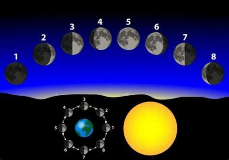 Kalender Mit Mondphasen 2015 3711 by Haare Schneiden Nach Dem Mondkalender 2015 Was Soll
