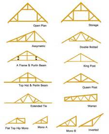 roof trusses types truss attic engineering design fabrication amp useage eng
