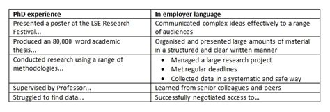cv exles for phd student applying for outside academia how to write your cv