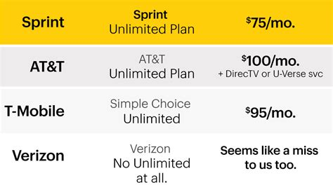 sprint home phone plans cell phone plans smartphone plans from sprint
